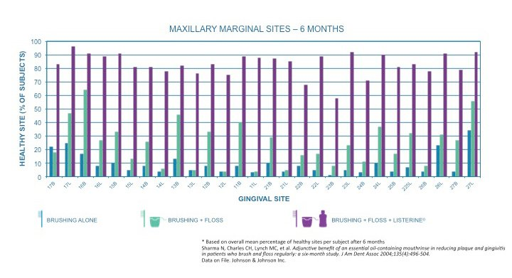 Use of Listerine Antiseptic resulted in healthier maxillary marginal sites over six months