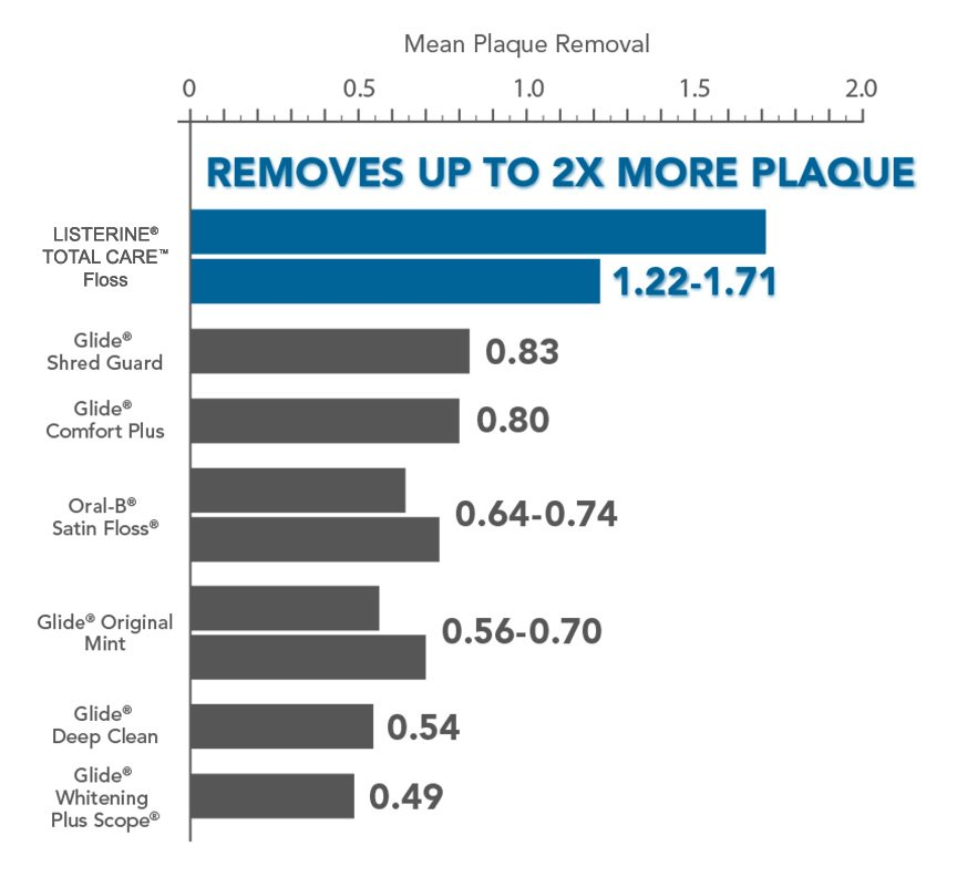 MICRO-GROOVES® Technology removes up to 2x more plaque