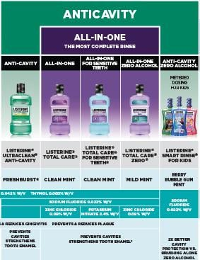 Listerine product picker chart with mouthwash products